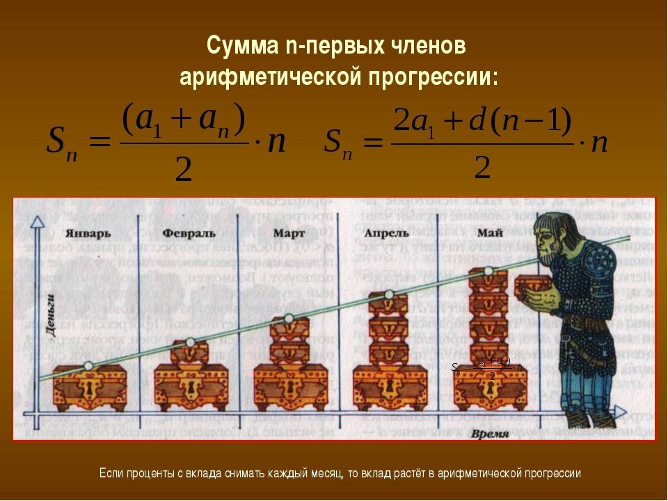 Сумма n-первых членов арифметической прогрессии: Если проценты с вклада снима...