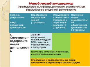 Методический конструктор (преимущественные формы достижения воспитательных ре