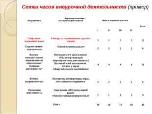Сетка часов внеурочной деятельности (пример) НаправленияФормы организации вн