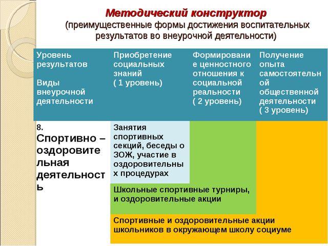 Методический конструктор (преимущественные формы достижения воспитательных ре...