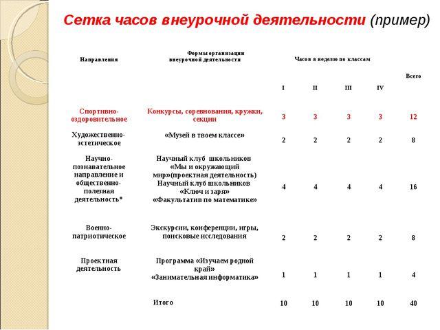 Сетка часов внеурочной деятельности (пример) НаправленияФормы организации вн...
