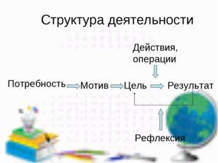 Структура деятельности Потребность Цель Действия, операции Мотив Результат Ре