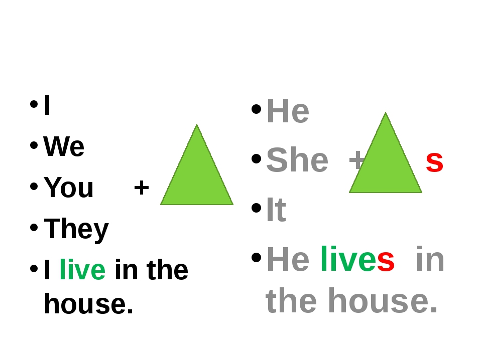 I We You + They I live in the house. He She + s It He lives in the house.
