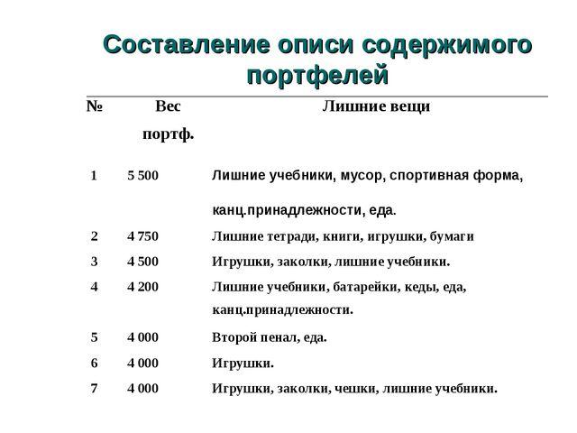 Составление описи содержимого портфелей №Вес портф.Лишние вещи 15 500Лишн...