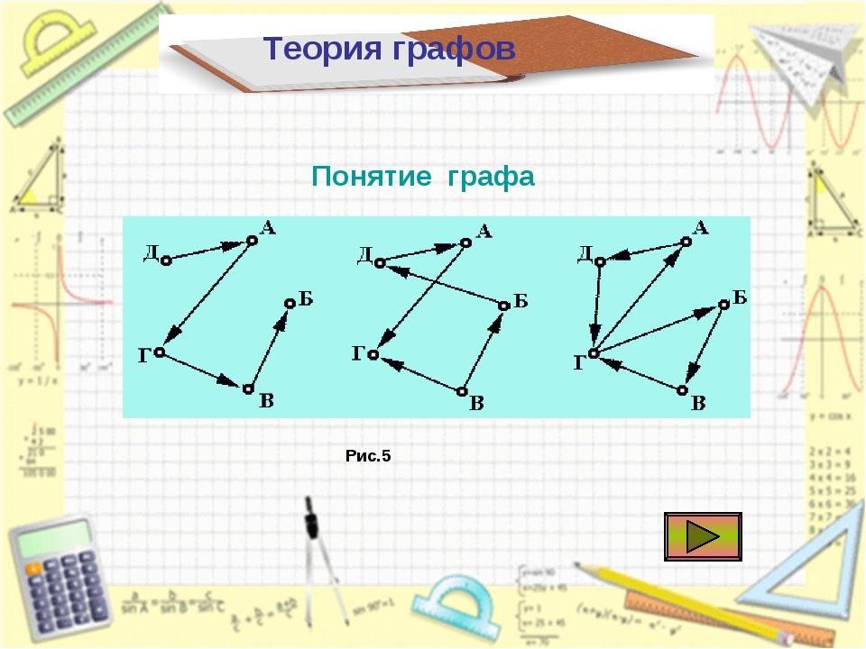 Теория графов Понятие графа Рис.5