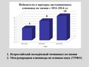 Всероссийский молодёжный чемпионат по химии Международная олимпиада по основа