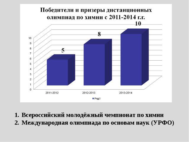 Всероссийский молодёжный чемпионат по химии Международная олимпиада по основа...