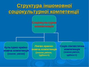 Структура іншомовної соціокультурної компетенції