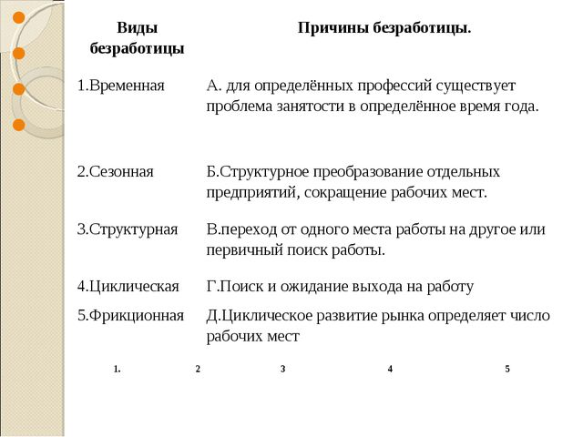 Виды безработицыПричины безработицы. 1.ВременнаяА. для определённы...