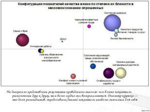 Надиаграмме представлены результаты проведенного анализа: чем ближе показате