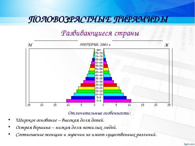 ПОЛОВОЗРАСТНЫЕ ПИРАМИДЫ Отличительные особенности: Широкое основание – высока...