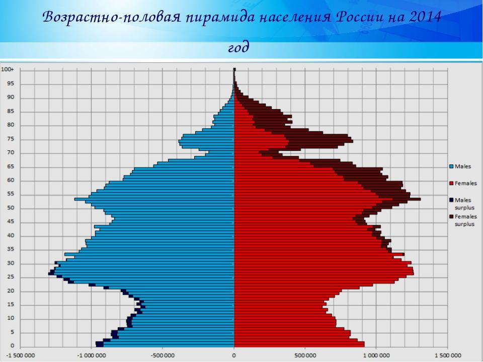 Возрастно-половая пирамида населения России на 2014 год