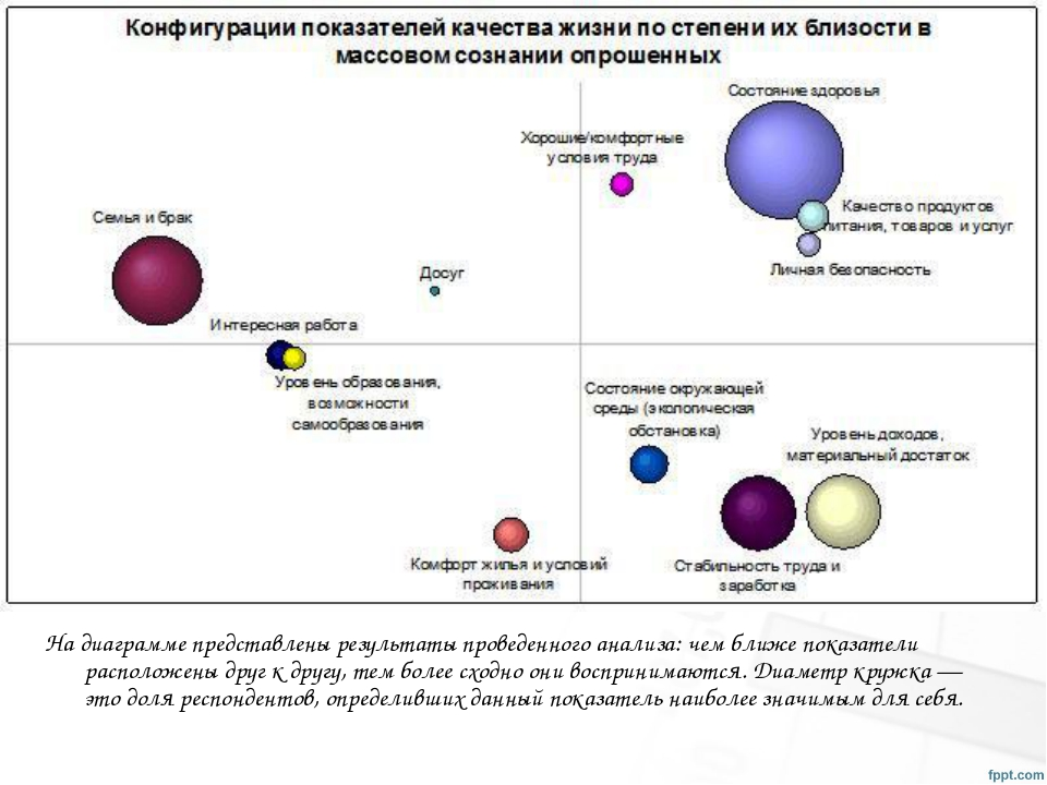 Надиаграмме представлены результаты проведенного анализа: чем ближе показате...