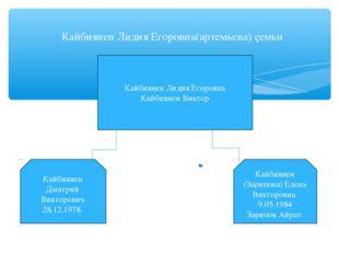 Кайбиянен Лидия Егоровна(артемьева) çемьи Кайбиянен Лидия Егоровна Кайбиянен