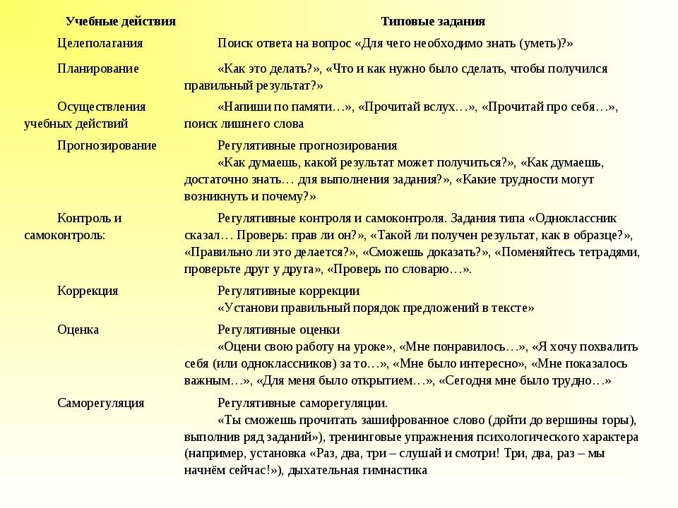 Учебные действияТиповые задания ЦелеполаганияПоиск ответа на вопрос «Для че...