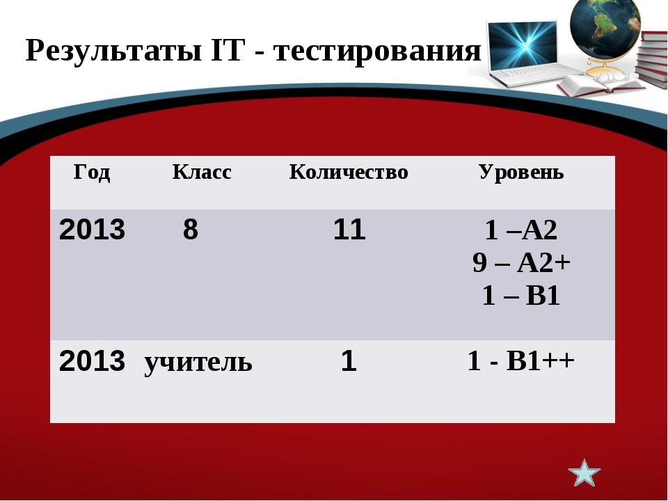 Результаты IT - тестирования ГодКлассКоличествоУровень 20138 111 –А2 9...