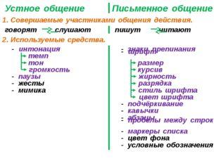 Устное общение 1. Совершаемые участниками общения действия. Письменное общени