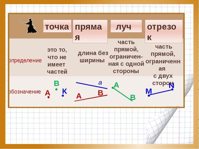 точка прямая отрезок луч определение обозначение А В К это то, что не имеет ч...