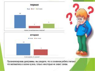 Проанализировав диаграммы, мы увидели, что в основном ребята считают, что ма