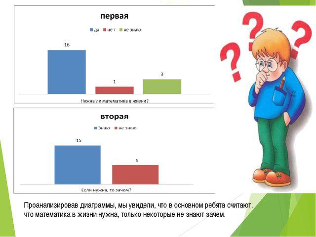 Проанализировав диаграммы, мы увидели, что в основном ребята считают, что ма...