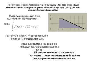 На рисунке изображён график некоторой функции y = f (x)(два луча с общей на