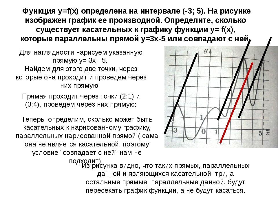 Функция y=f(x) определена на интервале (-3; 5). На рисунке изображен график...