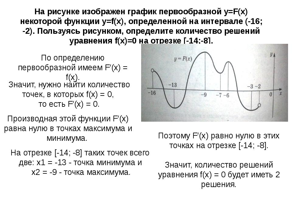 На рисунке график первообразной найти количество решений уравнения