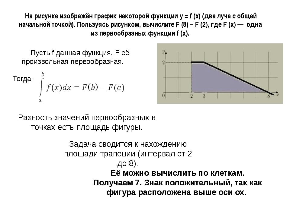 На рисунке изображён график некоторой функции y = f (x)(два луча с общей на...