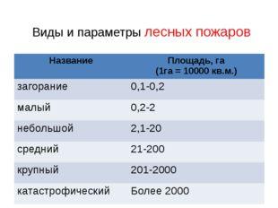 Виды и параметры лесных пожаров Название Площадь, га (1га = 10000 кв.м.) заго