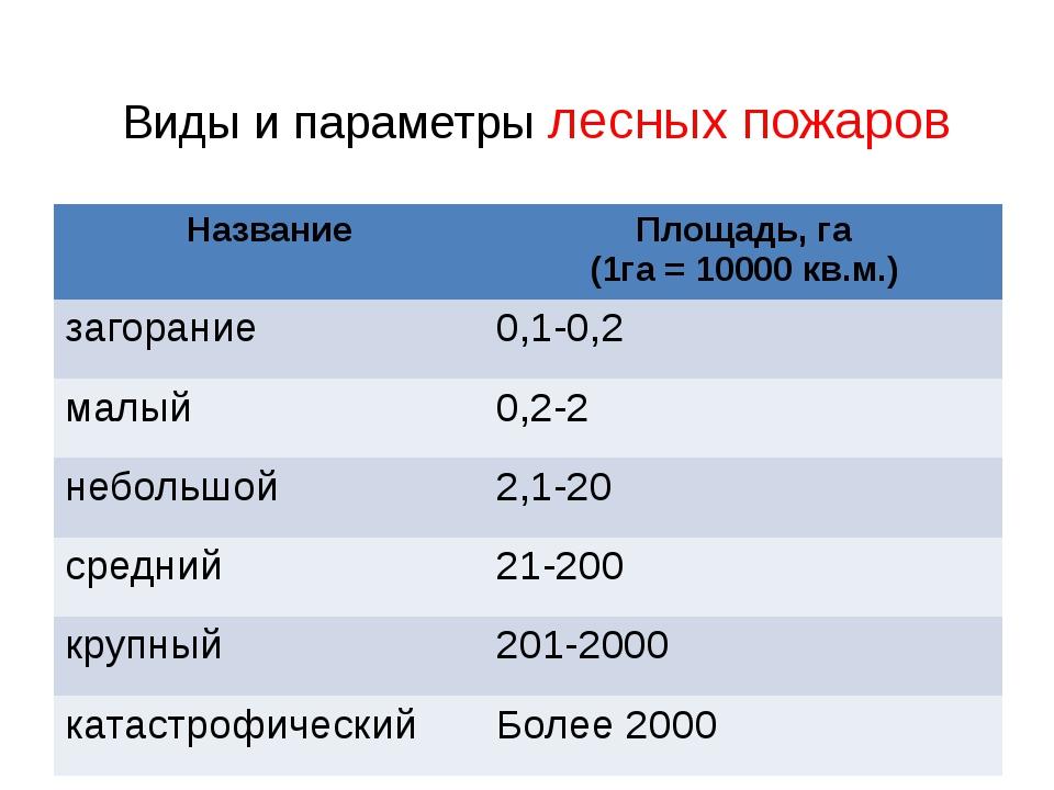 Виды и параметры лесных пожаров Название Площадь, га (1га = 10000 кв.м.) заго...