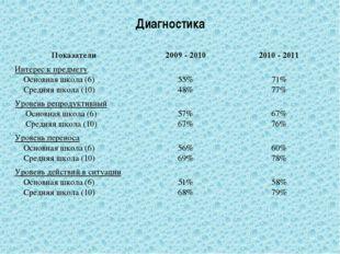 Диагностика Показатели 2009 - 2010 2010 - 2011 Интерес к предмету Основная шк