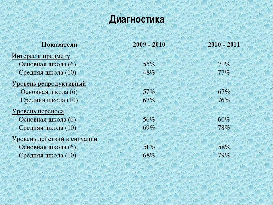 Диагностика Показатели 2009 - 2010 2010 - 2011 Интерес к предмету Основная шк...