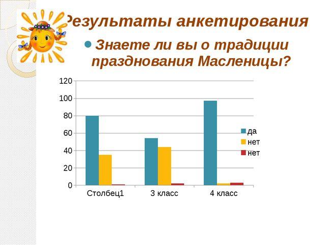 Результаты анкетирования Знаете ли вы о традиции празднования Масленицы?