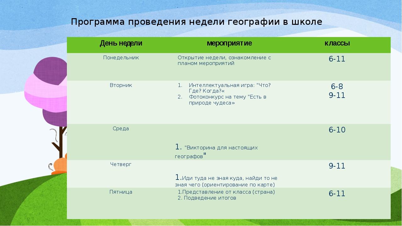 Программа проведения недели географии в школе День неделимероприятиеклассы...