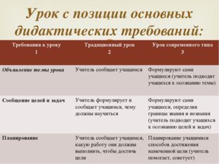 Урок с позиции основных дидактических требований: Требования к уроку 1 Традиц