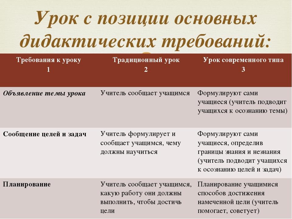 Урок с позиции основных дидактических требований: Требования к уроку 1 Традиц...