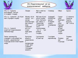 ІІІ.Педагогикалық және психологиялық шеберлік Оқуіс–әрекеттіжетілдірудіңәрт