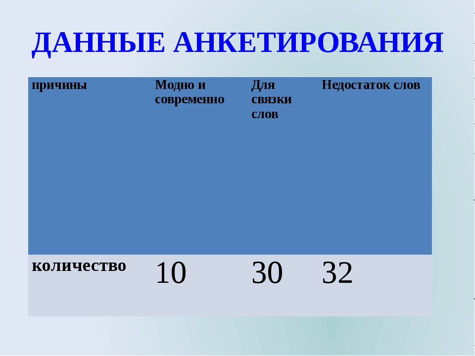 ДАННЫЕ АНКЕТИРОВАНИЯ причины Модно и современно Для связки слов Недостаток с...