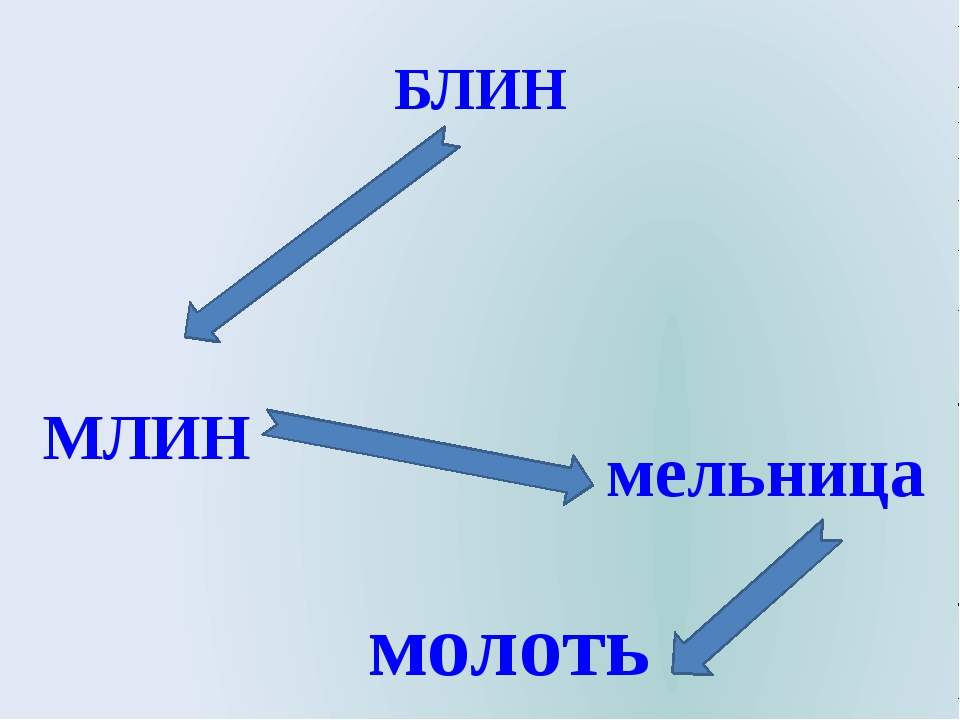 БЛИН молоть МЛИН мельница