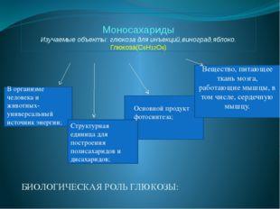 Моносахариды Изучаемые объекты: глюкоза для инъекций,виноград,яблоко. Глюкоза