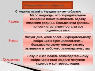 Учредительное собрание Отношение партий к Учредительному собранию Кадеты Эсер