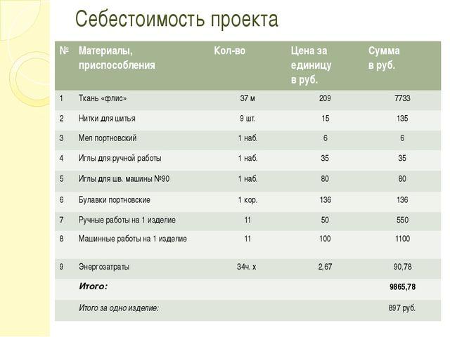 Себестоимость проекта № Материалы, приспособления Кол-во Ценаза единицу в руб...