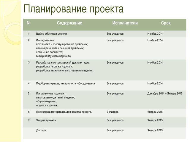 Планирование проекта № Содержание Исполнители Срок 1 Выбор объекта и модели В...