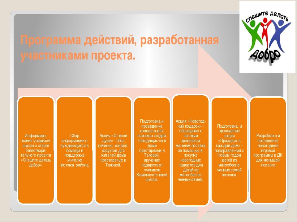 Программа действий, разработанная участниками проекта.