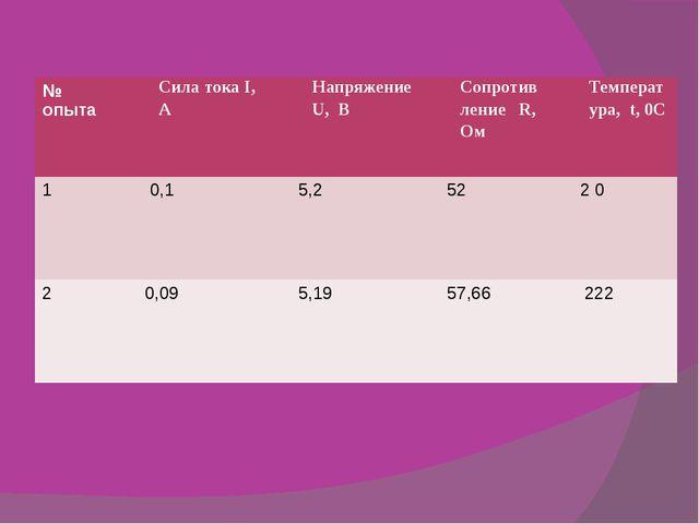 № опыта СилатокаI,А НапряжениеU,В СопротивлениеR,Ом Температура,t,0С 1 0,1 5,...