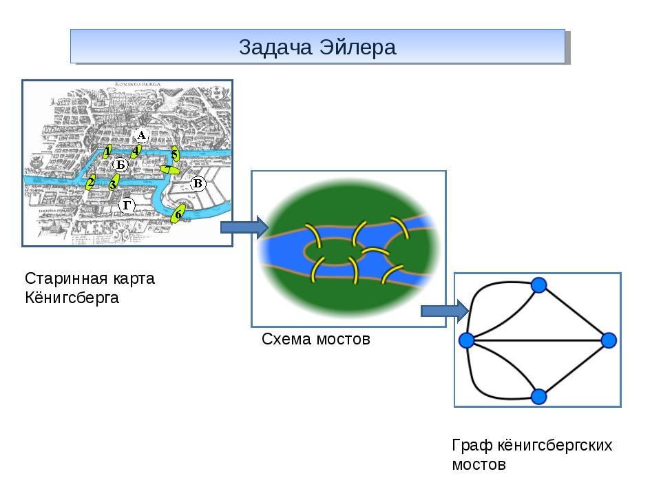 Задача Эйлера Старинная карта Кёнигсберга Схема мостов Граф кёнигсбергских мо...