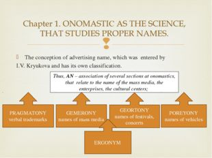 The conception of advertising name, which was entered by I.V. Kryukova and ha