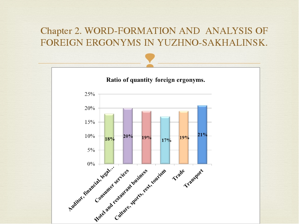 Chapter 2. WORD-FORMATION AND ANALYSIS OF FOREIGN ERGONYMS IN YUZHNO-SAKHALI...