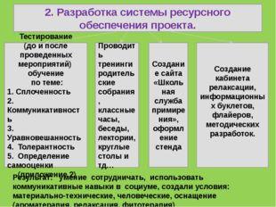 2. Разработка системы ресурсного обеспечения проекта. Тестирование (до и пос
