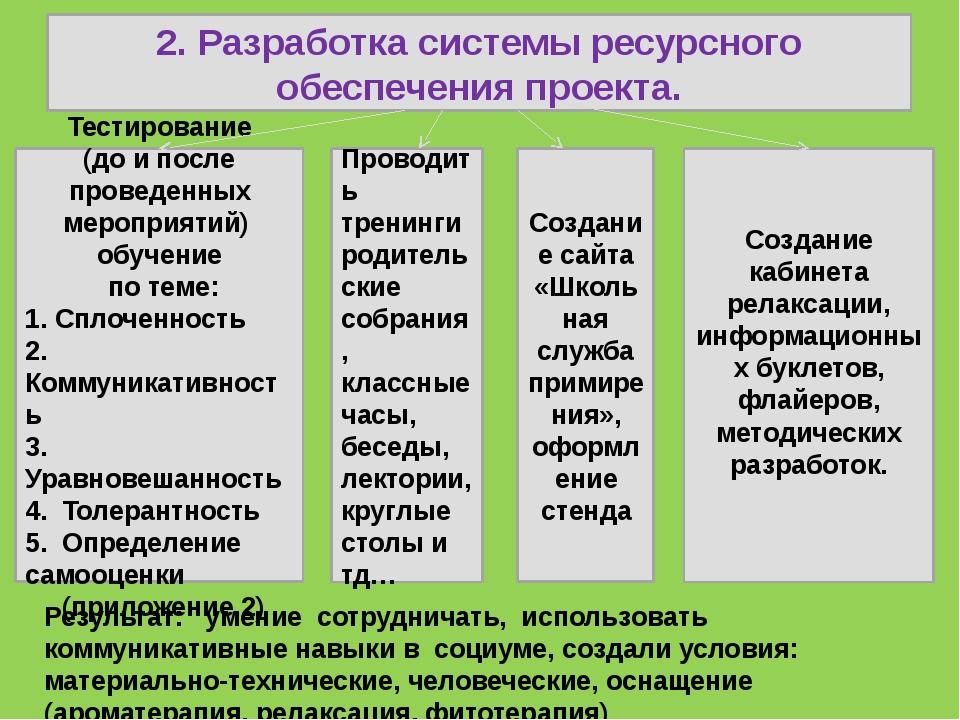 2. Разработка системы ресурсного обеспечения проекта. Тестирование (до и пос...
